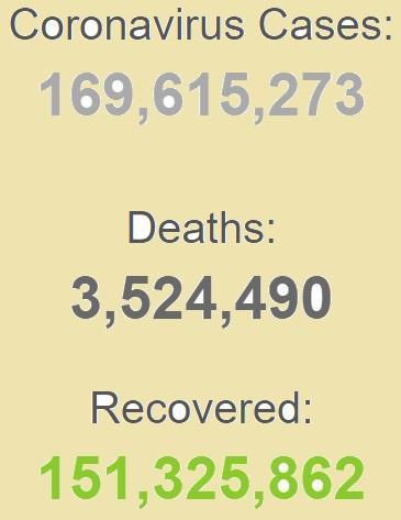 ابتلای بیش از 169 میلیون نفر به کرونا در دنیا